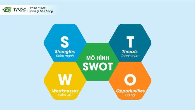 mô hình SWOT là gì?